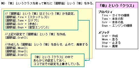 オブジェクト指向のクラスについての簡略的なものの例