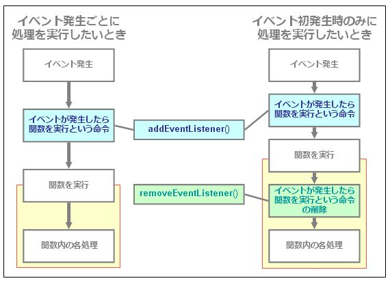 removeEventListenerの考え方のイメージ図