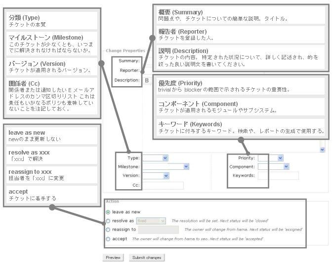 Ticketの内容の変更(日本語)